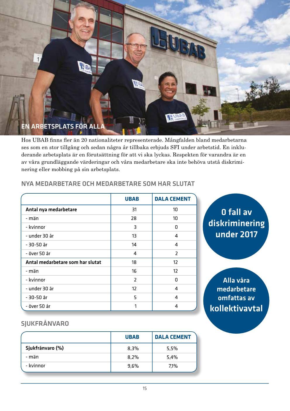UBAB Hållbarhetsredovisning 2018_webres Sida 015